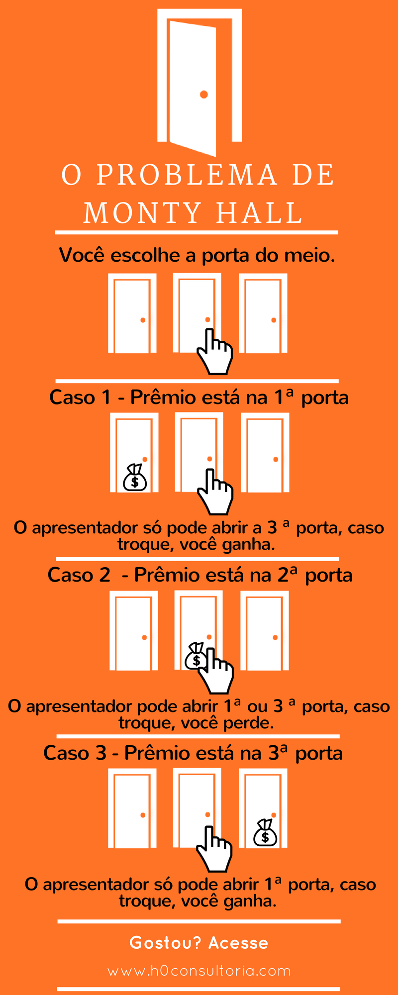 Infográfico do problema de Monty Hall