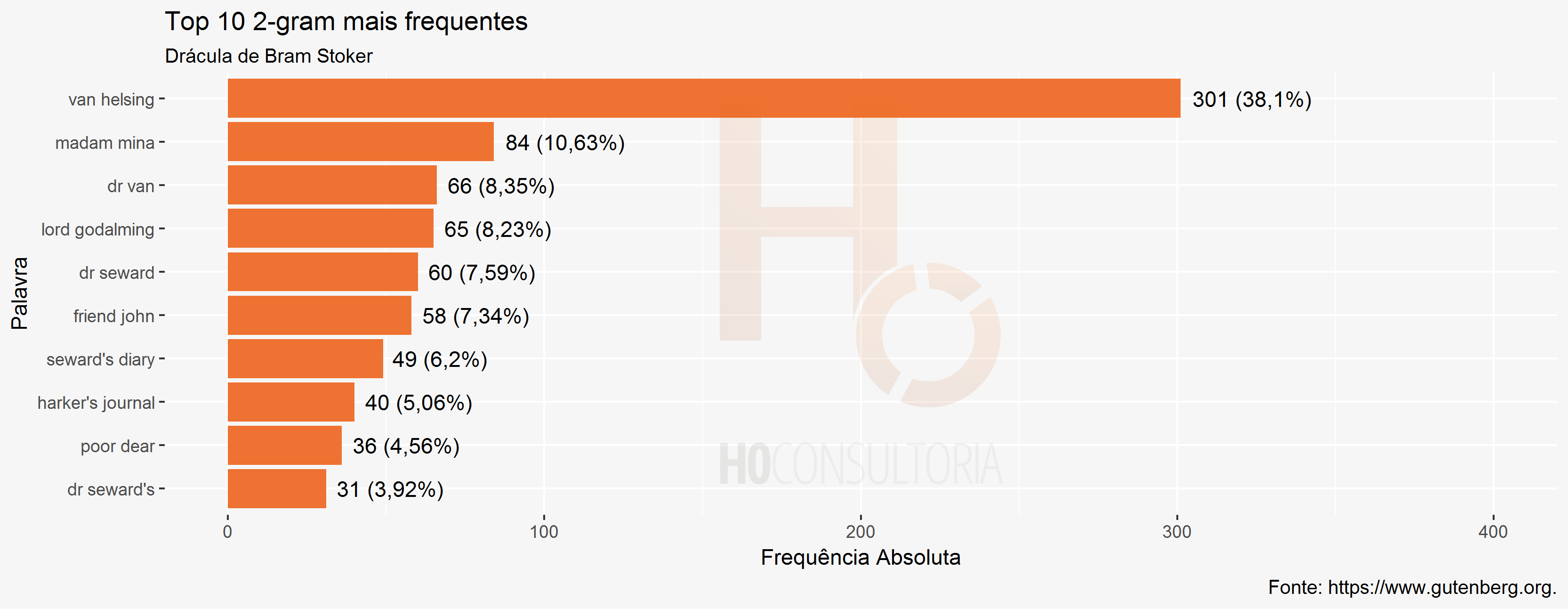 Top 10 2-gram mais frequentes