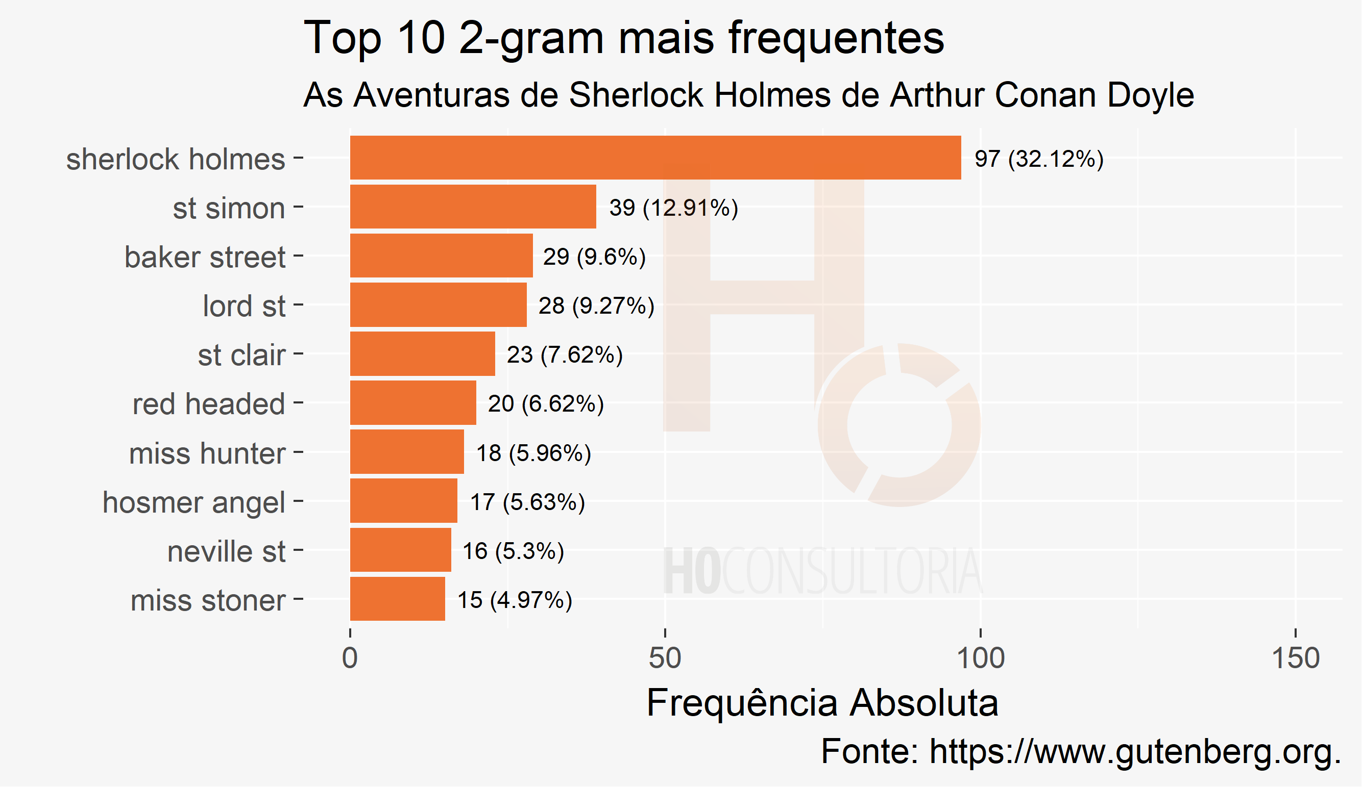 Top 10 2-gram mais frequentes do livro As Aventuras de Sherlock Holmes.